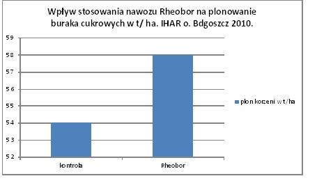 tab 1 rheobor