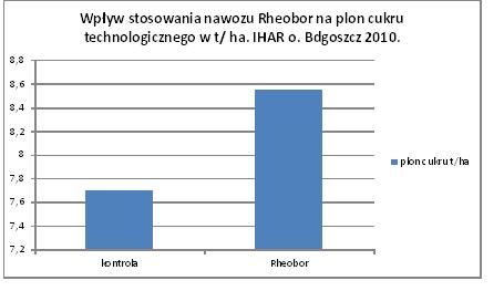 tab 2 rheobor