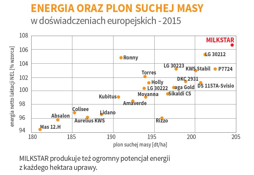 energia-plon-suchej-masy-milkstar