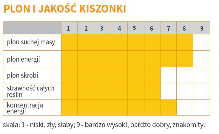 plon-i-jakosc-kiszonki-milkstar